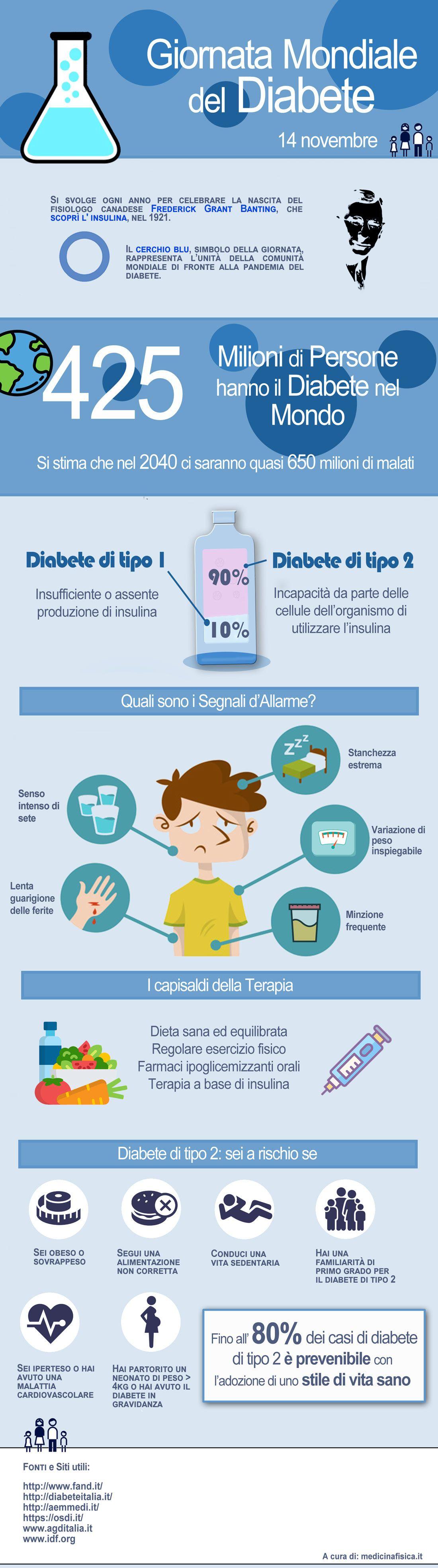 infografica giornata diabete