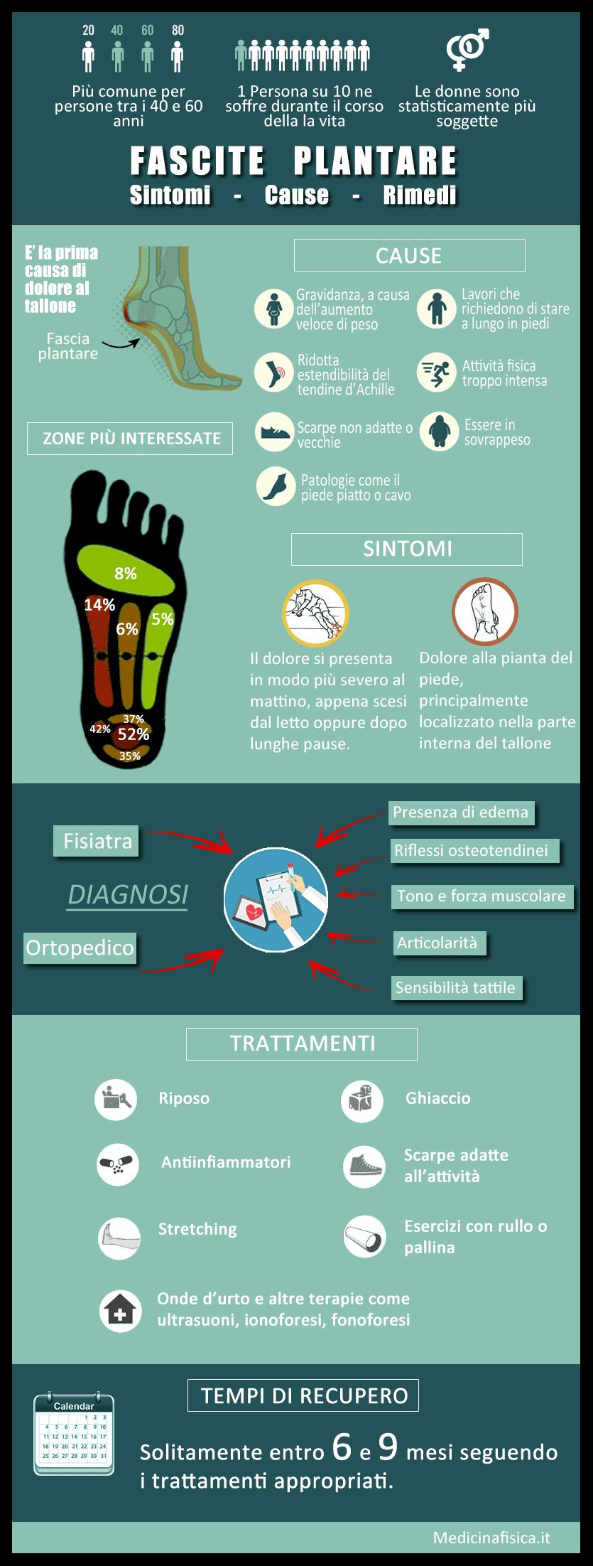 Infografica fascite plantare
