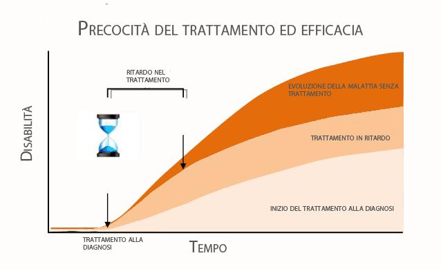 trattamento Sclerosi Multipla