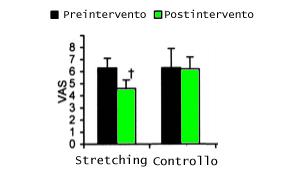 stretching fascite vs gruppo di controllo