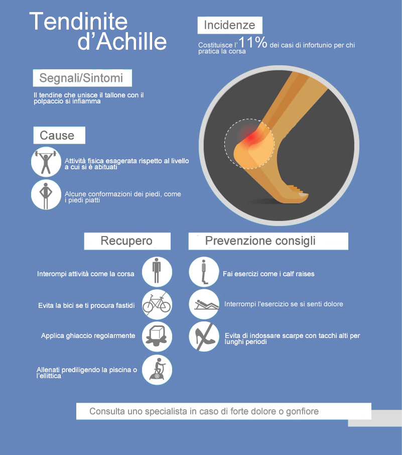 infiammazione del tendine d'Achille